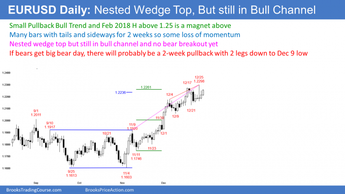 EURUSD Forex Small Pullback Bull Trend with 1.25 magnet above