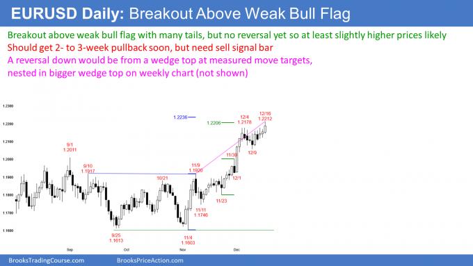 EURUSD Forex breakout above weak bull flag but wedge top soon