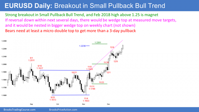 EURUSD Forex breakout in Small Pullback Bull Trend