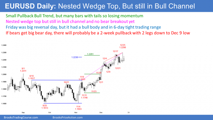 EURUSD Forex nested wedge top buy climax but need bear breakout