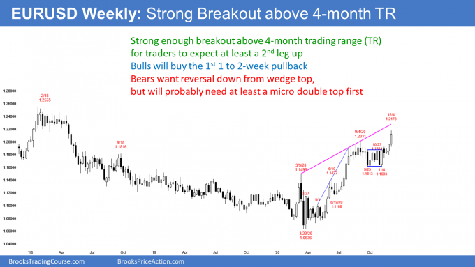 EURUSD Forex on weekly candlestick chart in breakout above 4-month trading range