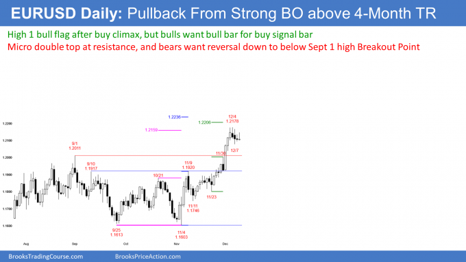 EURUSD Forex weak High 1 bull flag in buy climax at measured move targets
