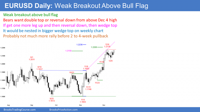 EURUSD Forex weak breakout above bull flag might lead to nested wedge top