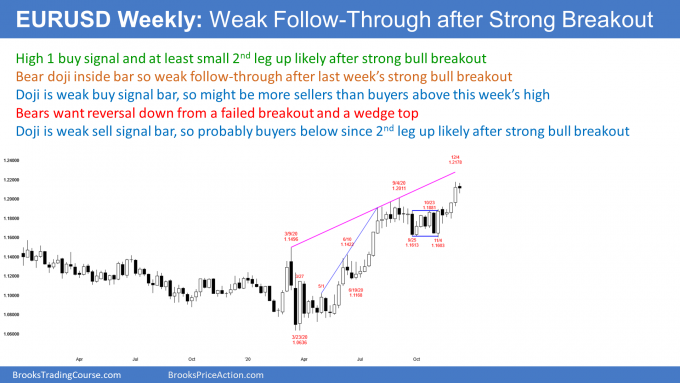 EURUSD Forex weekly candlestick chart has bear doji so weak signal bar after last week's breakout