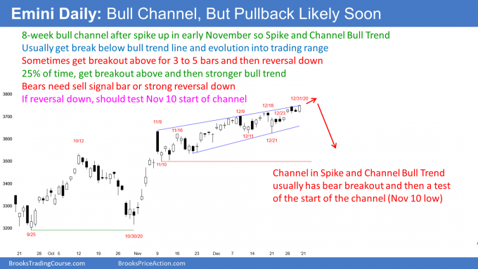 Emini S&P500 daily futures candlestick chart in bull channel in Spike and channel bull trend
