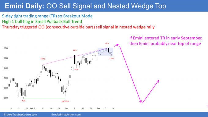 Emini S&P500 stock index futures daily candlestick chart has oo sell signal and nested wedge top
