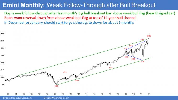 Emini S&P500 stock index futures monthly candlestick chart has doji follow-through bar after big breakout