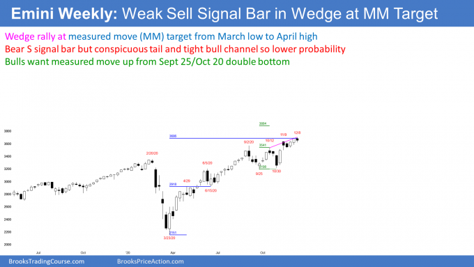 Emini S&P500 stock index futures weekly chart wedge top weak sell signal bar at measured move