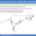 Emini SP500 futures weekly chart has wedge rally to measured move target