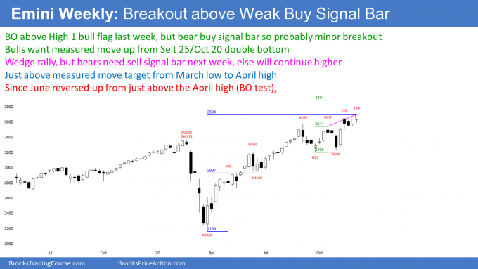 Emini S&P500 stock index futures weekly candlestick chart has wedge rally to measured move target