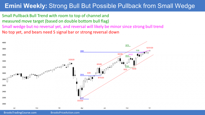 Emini S&P500 weekly futures candlestick chart in small pullback bull trend