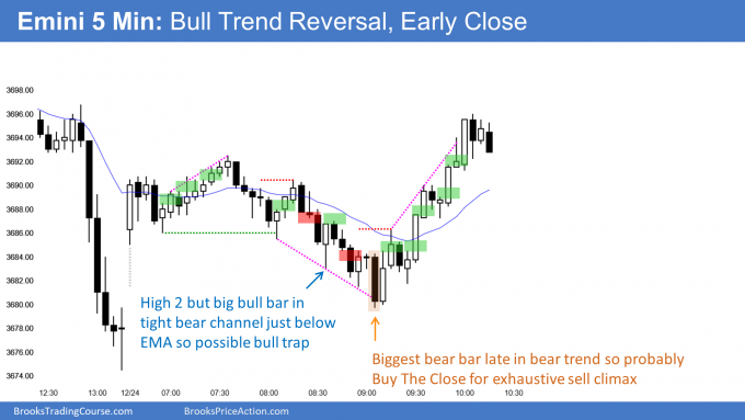 Emini bull trend reversal after sell climax