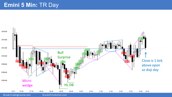 Emini doji day and trading range day