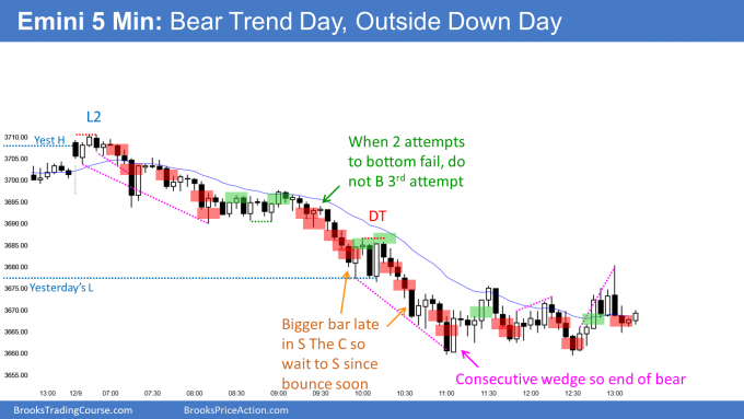 Emini outside down day and small pullback bear trend