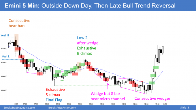 Emini outside down day but late bull trend reversal ahead of Tesla entering S&P500 index
