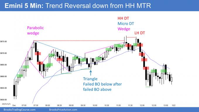 Emini parabolic wedge and higher high major trend reversal