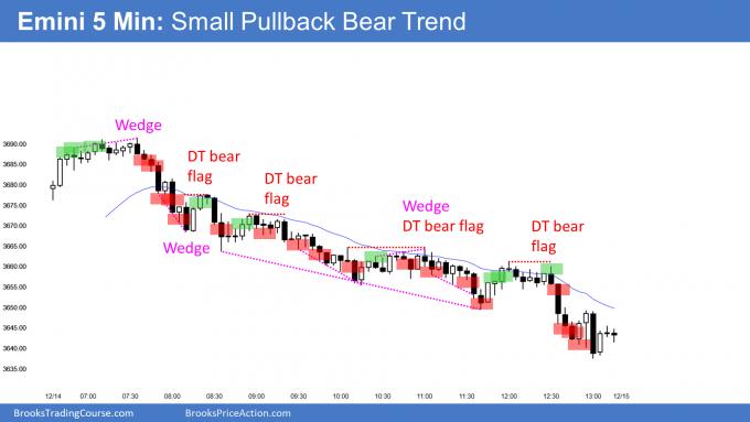 Emini small pullback bear trend