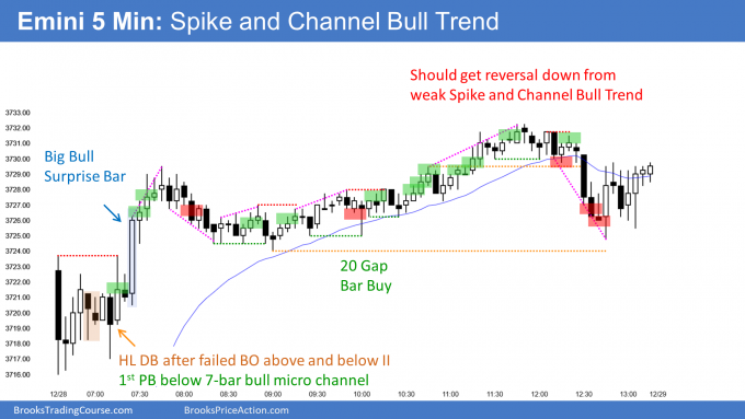 Emini spike and channel bull trend with Emini all-time high