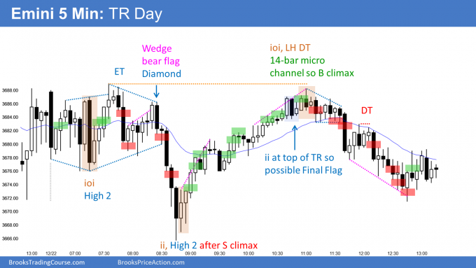 Emini trading open and then reveral up from sell climax and ii into trading range day