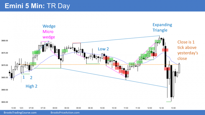 Emini trading range day and doji day