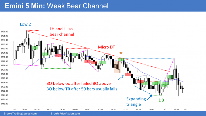 Emini weak bear channel and ioi breakout mode