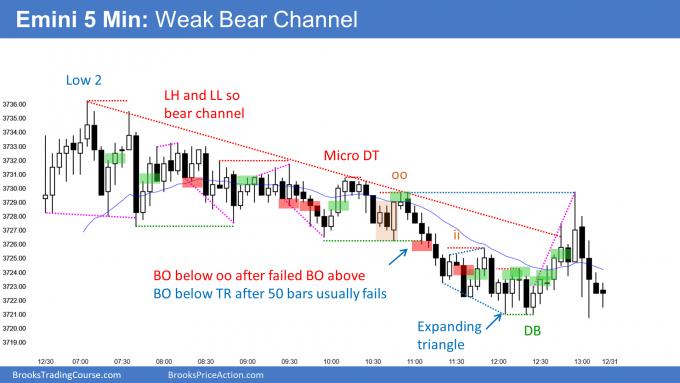 Emini weak bear channel