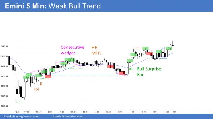 Emini weak bull trend despite consecutive wedge tops