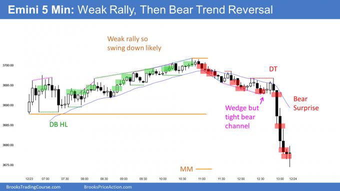 Emini weak rally then late bear trend reversal