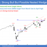 SP500 futures weekly chart in strong bull trend but possible nested wedge top