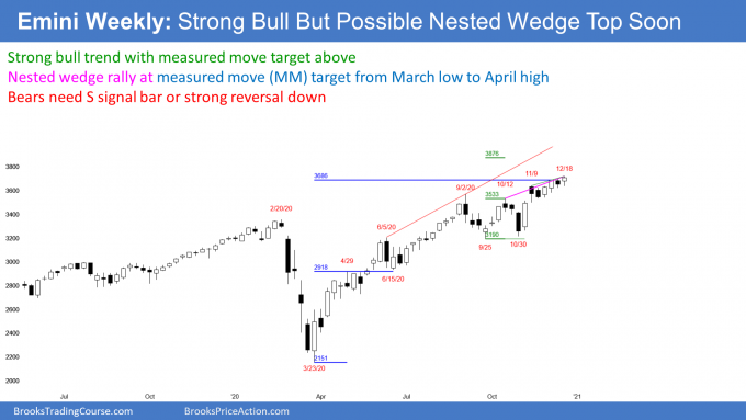 S&P500 futures weekly chart in strong bull trend but possible nested wedge top. An Emini rally risk of reversal.