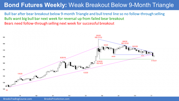 Bond futures weekly candlestick chart has possible failed bear breakout below bull trend line