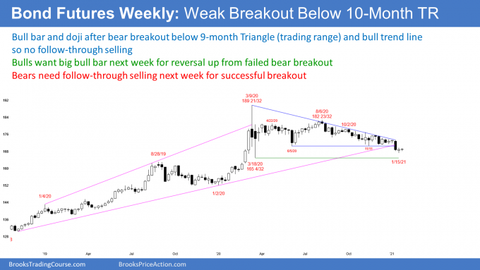 Bond futures weekly candlestick chart has weak breakout below triangle trading range