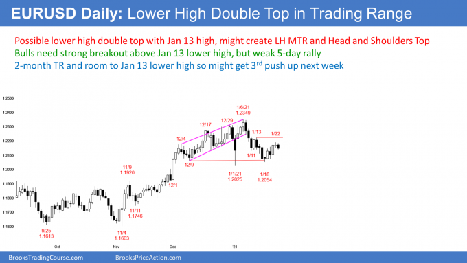 EURUSD Forex Lower high double top and head and shoulders top