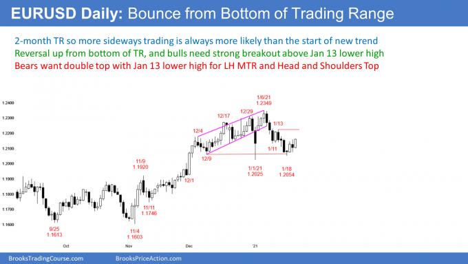 EURUSD Forex double bottom at bottom of trading range