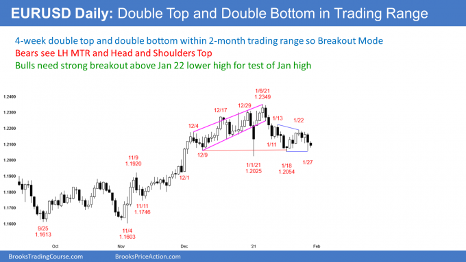 EURUSD Forex double top and bottom in trading range