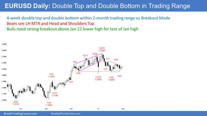 EURUSD Forex double top and double bottom after wedge top