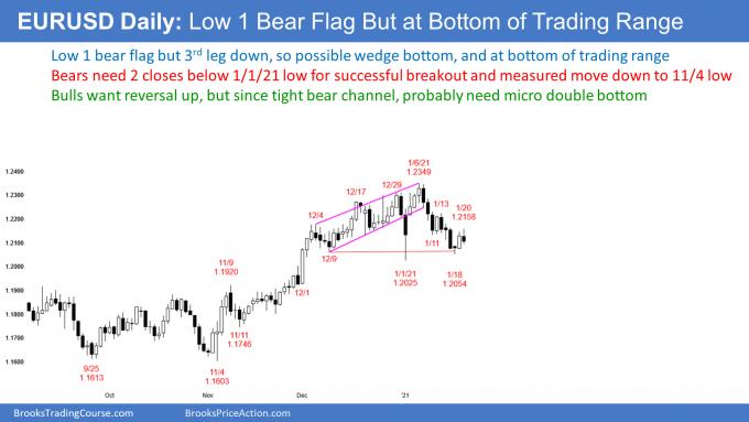 EURUSD Forex low 1 bear flag at bottom of trading range