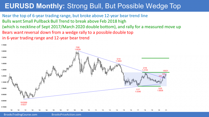 EURUSD Forex monthly candlestick chart is wedge rally to top of trading range