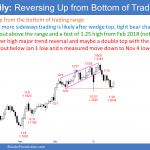EURUSD Forex reversal up from bottom of trading range