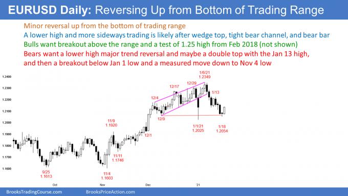 EURUSD Forex reveral up from bottom of trading range