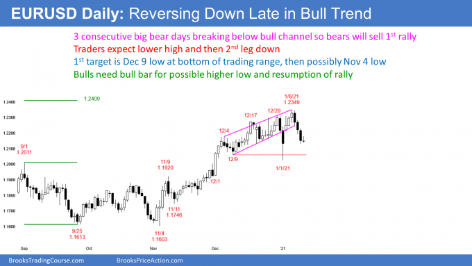 EURUSD Forex reversal down in bull channel