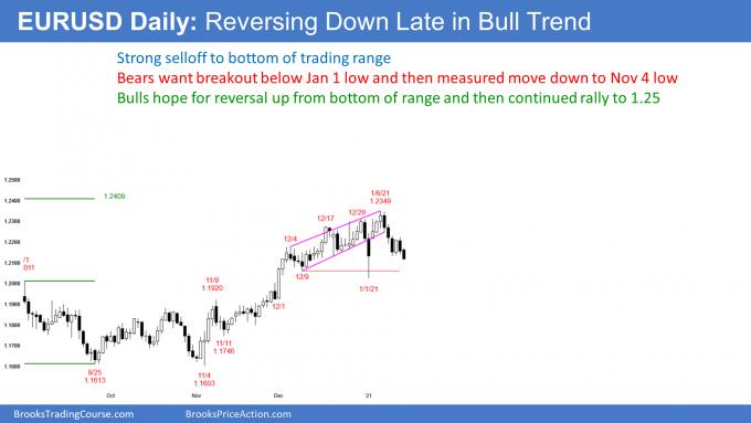 EURUSD Forex reversing down late in bull trend