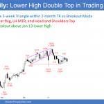 EURUSD Forex small breakout below triangle bear flag