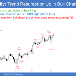 EURUSD Forex trend resumption up after breakout test