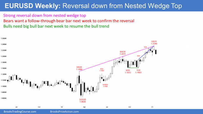 EURUSD Forex weekly candlestick chart has reversal down from nested wedge top