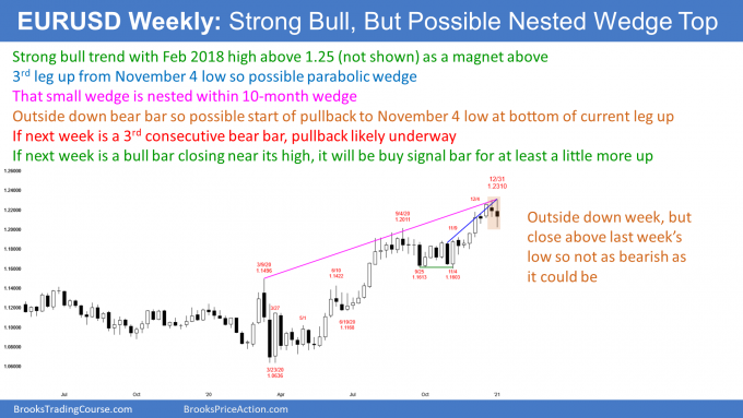 EURUSD Forex weekly candlestick chart in nested wedge top buy climax.png