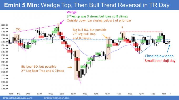 Emini 2nd Leg Trap and doji trading range day. Weak High 1 Bull Flag.