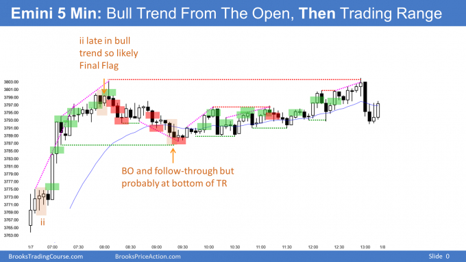 Emini Bull trend From The Open and breakout above 3800 Big Round Number. Emini Outside Up Bar formed.