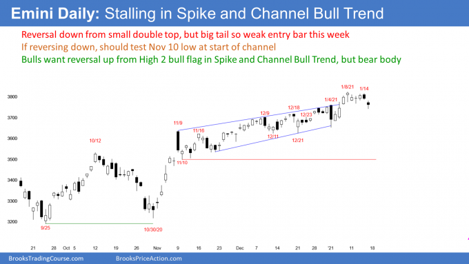 Emini S&P500 futures daily candlestick chart has micro double top in spike and channel bull trend
