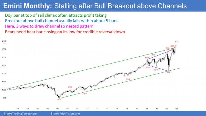 Emini S&P500 futures monthly candlestick chart is stalling at top of nested bull channels
